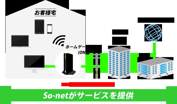 so-netがサービスを提供